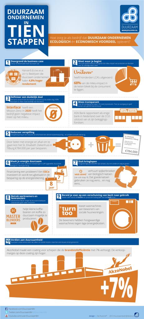 Duurzaam-ondernemen-in-tien-stappen1